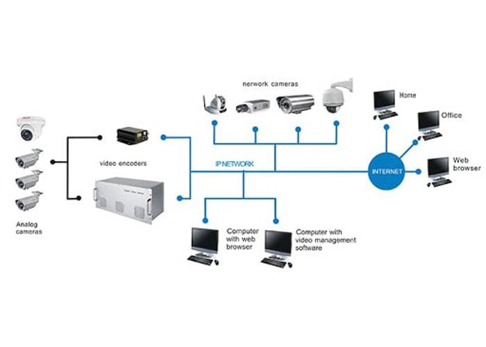 دوربین مدار بسته تحت شبکه یا IP